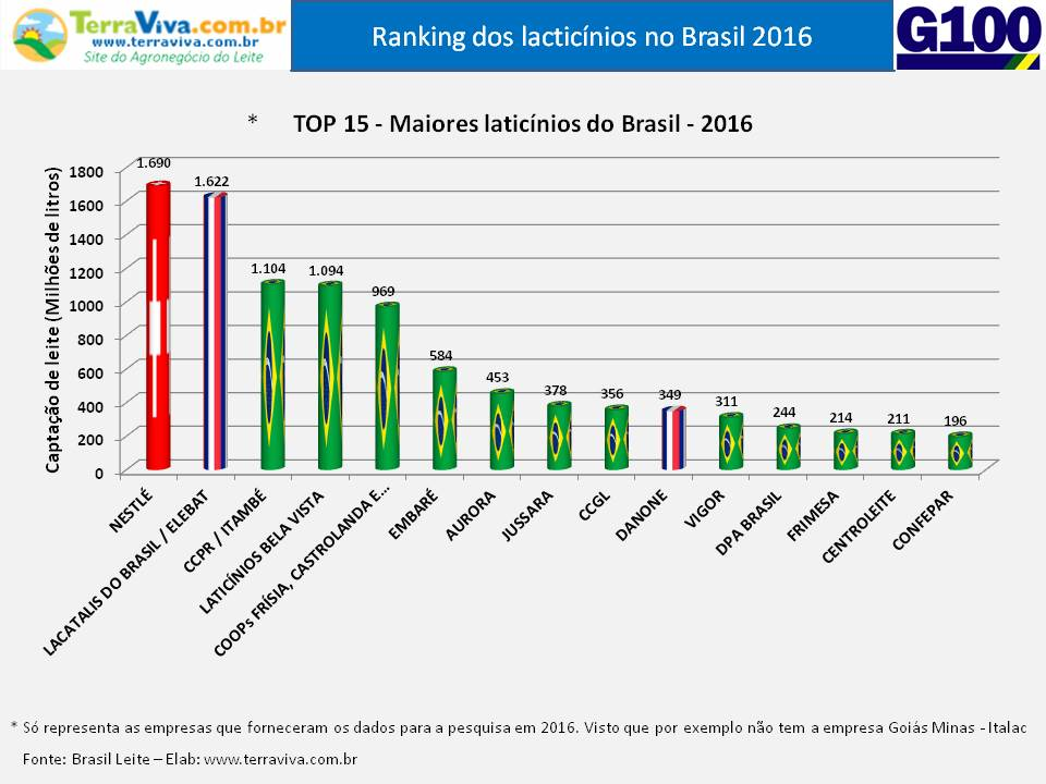 Selectus DATA - TOP 15 laticínios do Brasil 2016
